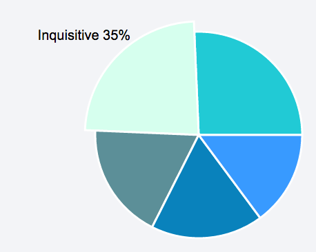 Pie chart of employee recogniton badges